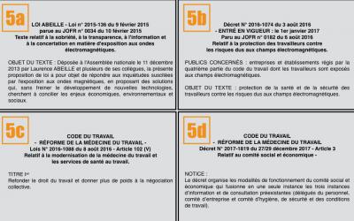 «Pollution électromagnétique et Législation Française»