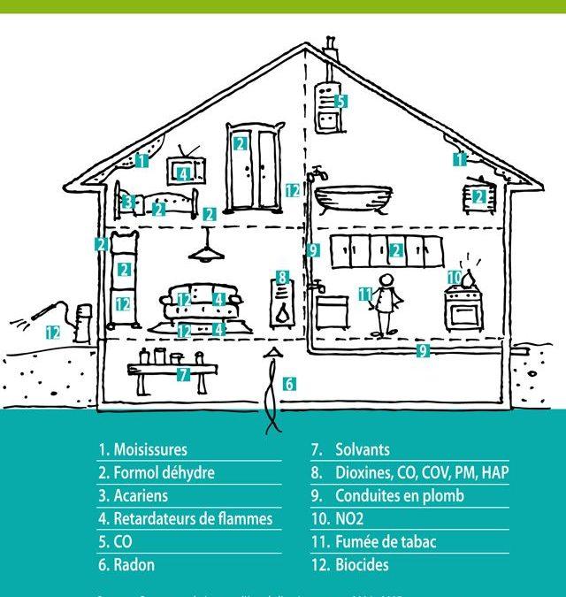 COVID 19 - pollution de l'air - décontamination - QAI